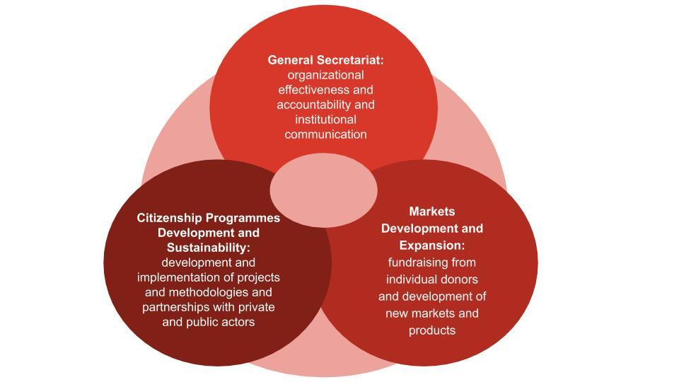 organization structure 3 main cluster