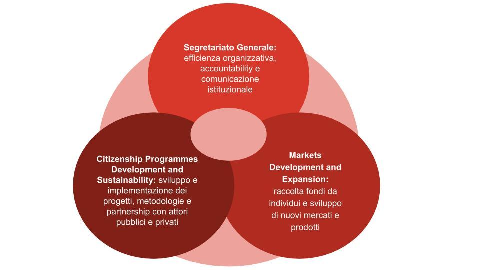 la nostra organizzazione e struttura actionaid